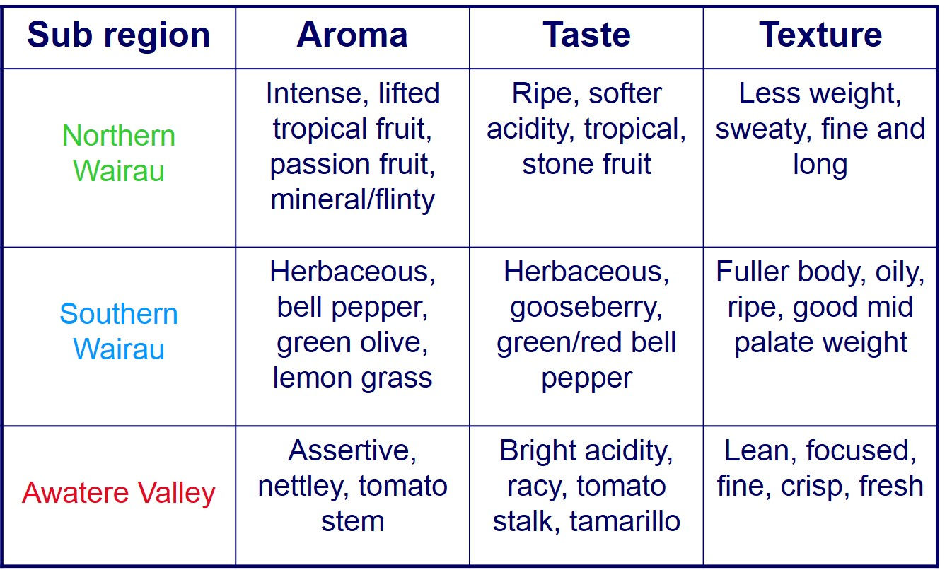 Summary of taste profile